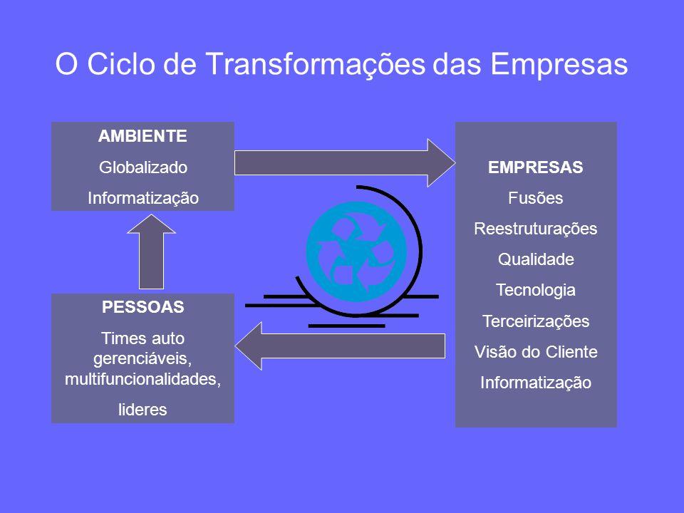 O Ciclo de Transformações das Empresas AMBIENTE Globalizado Informatização EMPRESAS Fusões Reestruturações Qualidade Tecnologia Terceirizações Visão d