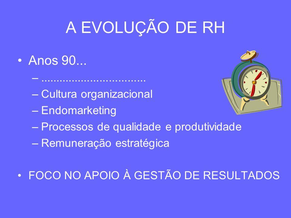 A EVOLUÇÃO DE RH Anos 90... –.................................. –Cultura organizacional –Endomarketing –Processos de qualidade e produtividade –Remune