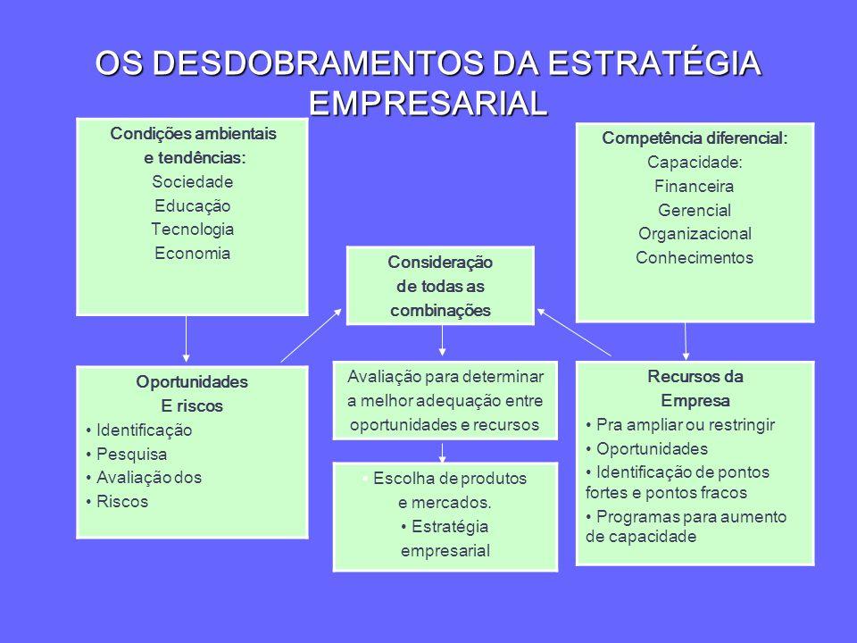 OS DESDOBRAMENTOS DA ESTRATÉGIA EMPRESARIAL Condições ambientais e tendências: Sociedade Educação Tecnologia Economia Competência diferencial: Capacid