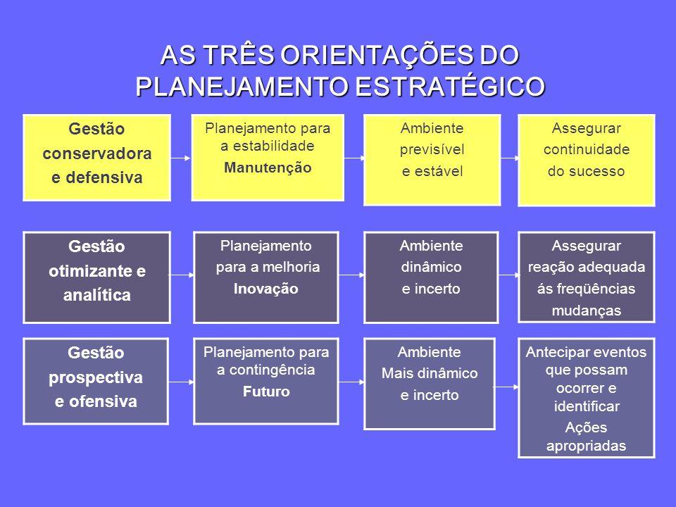 AS TRÊS ORIENTAÇÕES DO PLANEJAMENTO ESTRATÉGICO Gestão conservadora e defensiva Planejamento para a estabilidade Manutenção Ambiente previsível e está