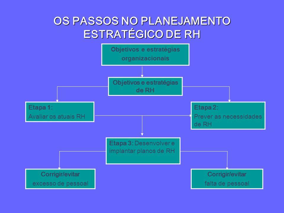 OS PASSOS NO PLANEJAMENTO ESTRATÉGICO DE RH Etapa 1: Avaliar os atuais RH Objetivos e estratégias de RH Etapa 2: Prever as necessidades de RH Etapa 3: