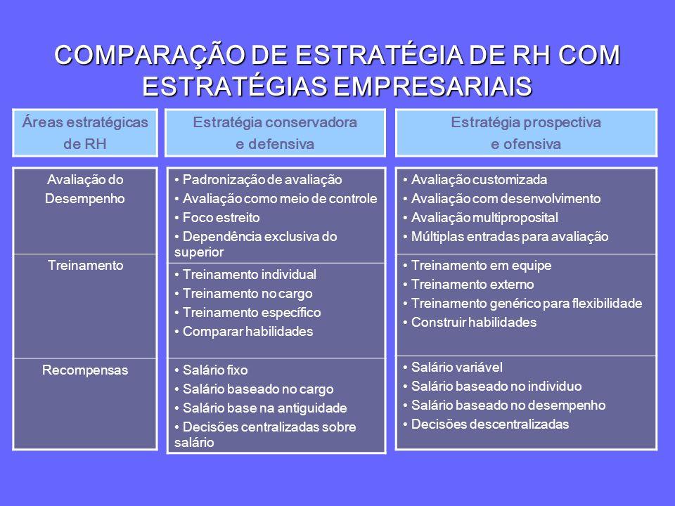 COMPARAÇÃO DE ESTRATÉGIA DE RH COM ESTRATÉGIAS EMPRESARIAIS Padronização de avaliação Avaliação como meio de controle Foco estreito Dependência exclus