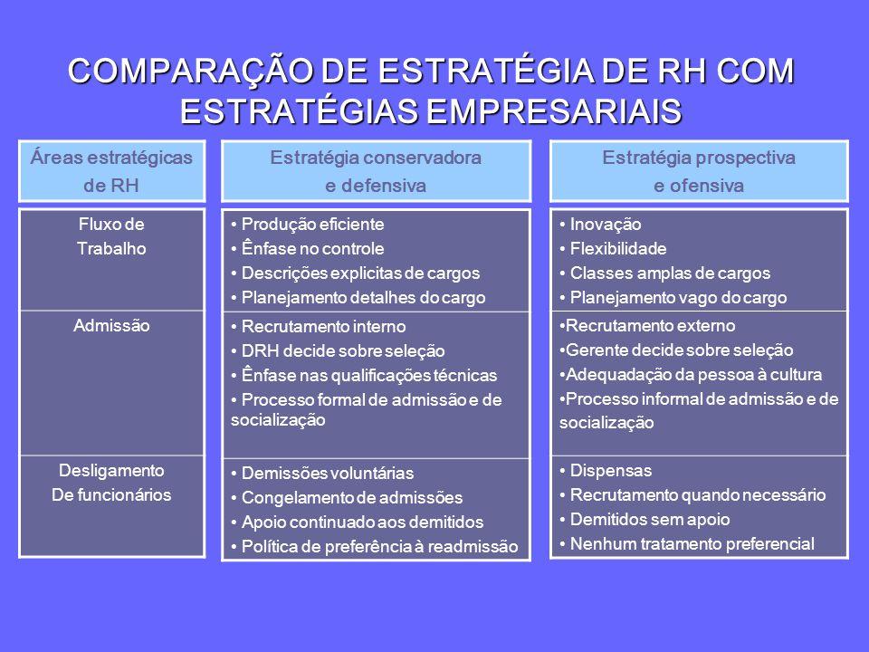 COMPARAÇÃO DE ESTRATÉGIA DE RH COM ESTRATÉGIAS EMPRESARIAIS Áreas estratégicas de RH Estratégia conservadora e defensiva Estratégia prospectiva e ofen