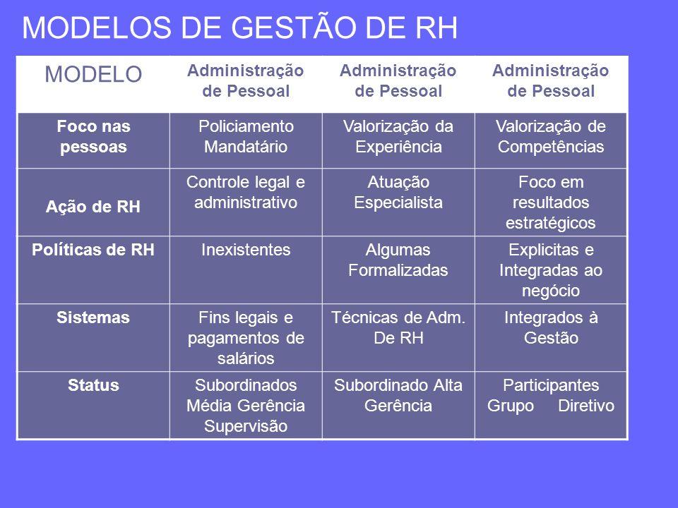 MODELOS DE GESTÃO DE RH MODELO Administração de Pessoal Foco nas pessoas Policiamento Mandatário Valorização da Experiência Valorização de Competência