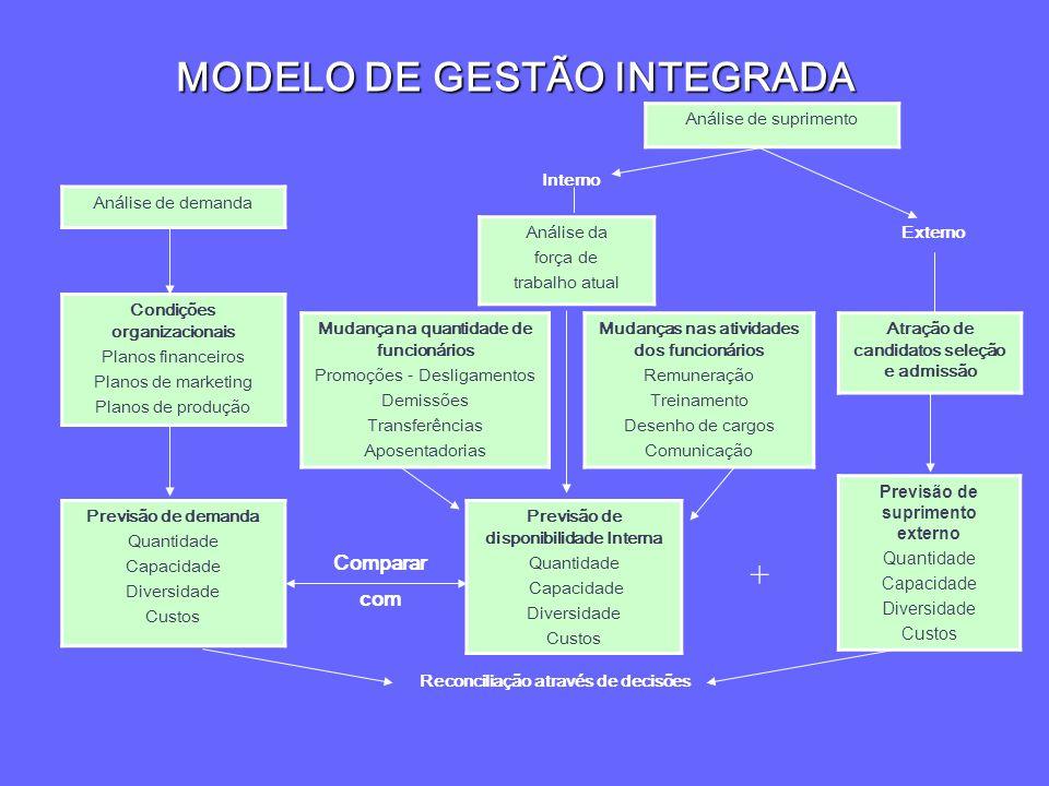MODELO DE GESTÃO INTEGRADA Análise de suprimento Análise de demanda Condições organizacionais Planos financeiros Planos de marketing Planos de produçã