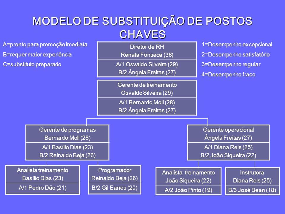 MODELO DE SUBSTITUIÇÃO DE POSTOS CHAVES Diretor de RH Renata Fonseca (36) A/1 Osvaldo Silveira (29) B/2 Ângela Freitas (27) Gerente de treinamento Osv