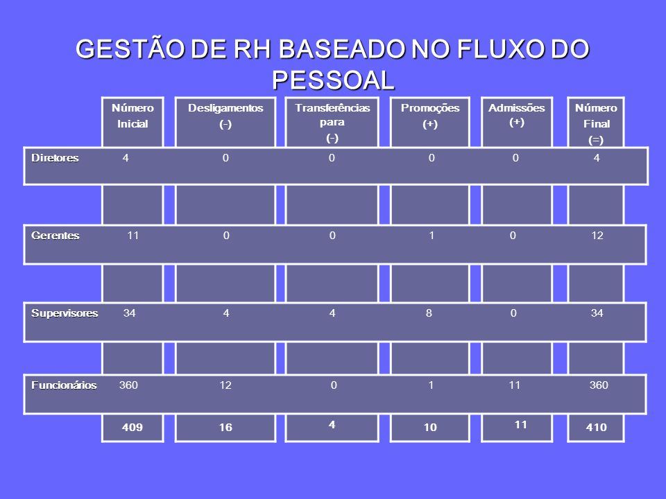 GESTÃO DE RH BASEADO NO FLUXO DO PESSOAL Número Inicial 409 Desligamentos (-) 16 Transferências para (-) 4 Promoções (+) 10 Admissões (+) 11 Número Fi