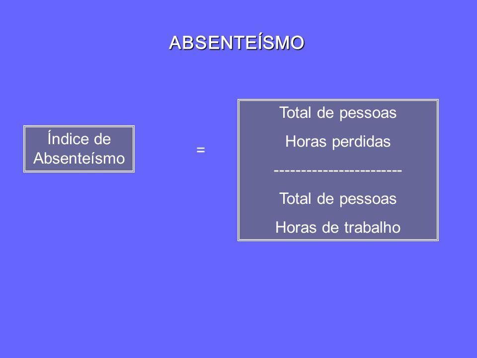 ABSENTEÍSMO Índice de Absenteísmo Total de pessoas Horas perdidas ------------------------ Total de pessoas Horas de trabalho =