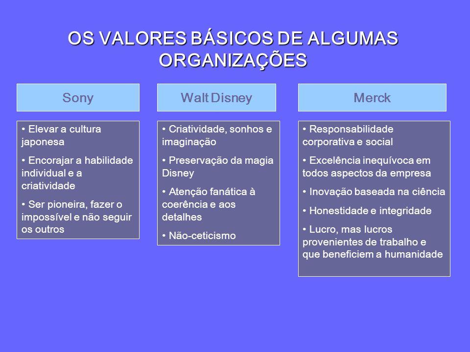 GESTÃO DE RH Objetivos –Consiste no planejamento, na organização, no desenvolvimento e coordenação de pessoas, visando ganhos de produtividade; –Integrar as políticas/práticas de gerenciamento das pessoas às estratégias de negócio das organizações; –Alcançar equilíbrio na satisfação dos objetivos organizacionais e individuais das pessoas que compõe a equipe de trabalho.