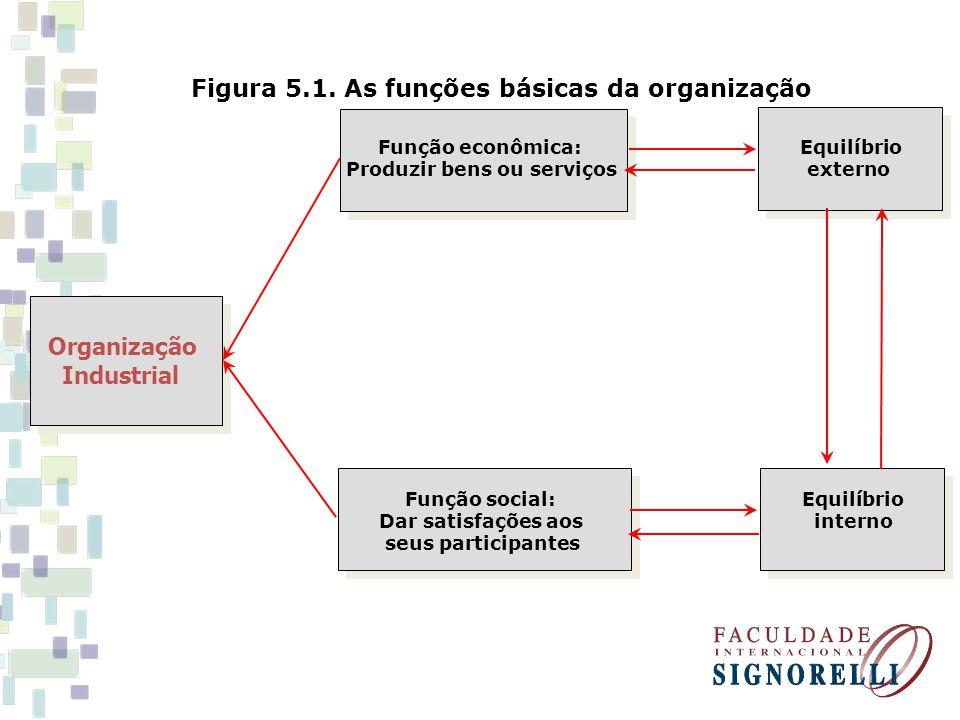Organização Industrial Figura 5.1. As funções básicas da organização Função econômica: Equilíbrio Produzir bens ou serviços externo Função social: Equ