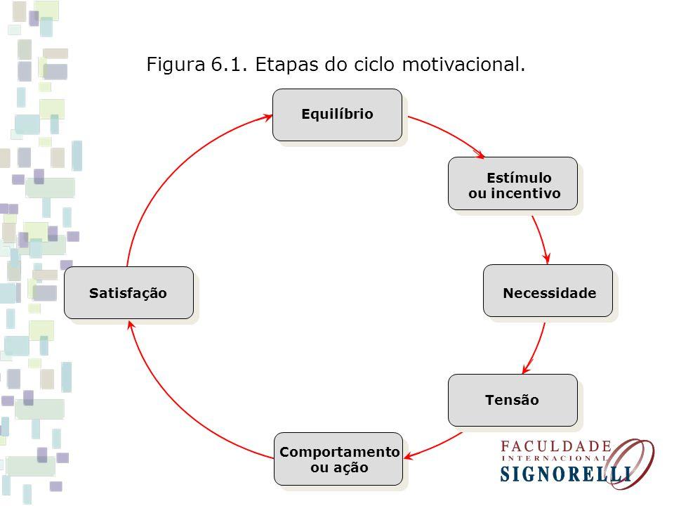 Figura 6.1. Etapas do ciclo motivacional. Satisfação Necessidade Equilíbrio Estímulo ou incentivo Comportamento ou ação Tensão