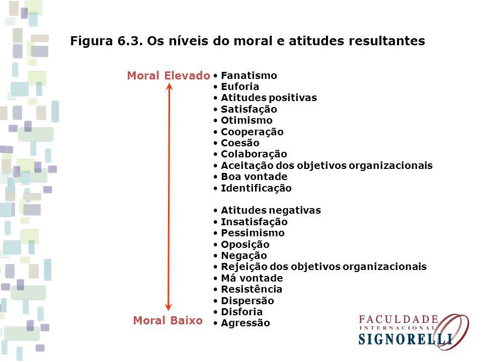 Figura 6.3. Os níveis do moral e atitudes resultantes Fanatismo Euforia Atitudes positivas Satisfação Otimismo Cooperação Coesão Colaboração Aceitação