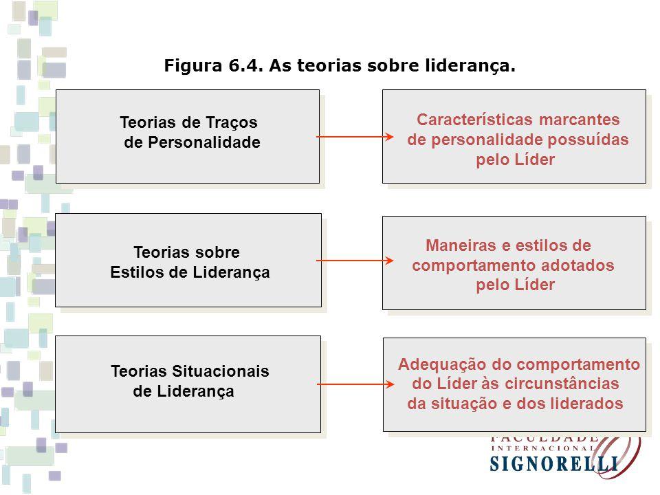 Figura 6.4. As teorias sobre liderança. Teorias de Traços de Personalidade Teorias sobre Estilos de Liderança Teorias Situacionais de Liderança Caract