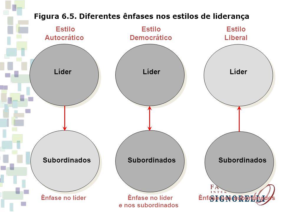 Figura 6.5. Diferentes ênfases nos estilos de liderança Estilo Estilo Estilo AutocráticoDemocrático Liberal Ênfase no líder Ênfase no líder Ênfase nos