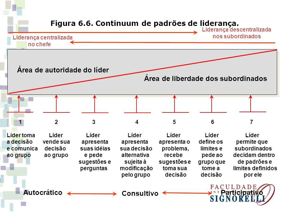 Figura 6.6. Continuum de padrões de liderança. Liderança descentralizada nos subordinados 1 2 3 4 5 6 7 Líder toma Líder Líder Líder LíderLíder Líder