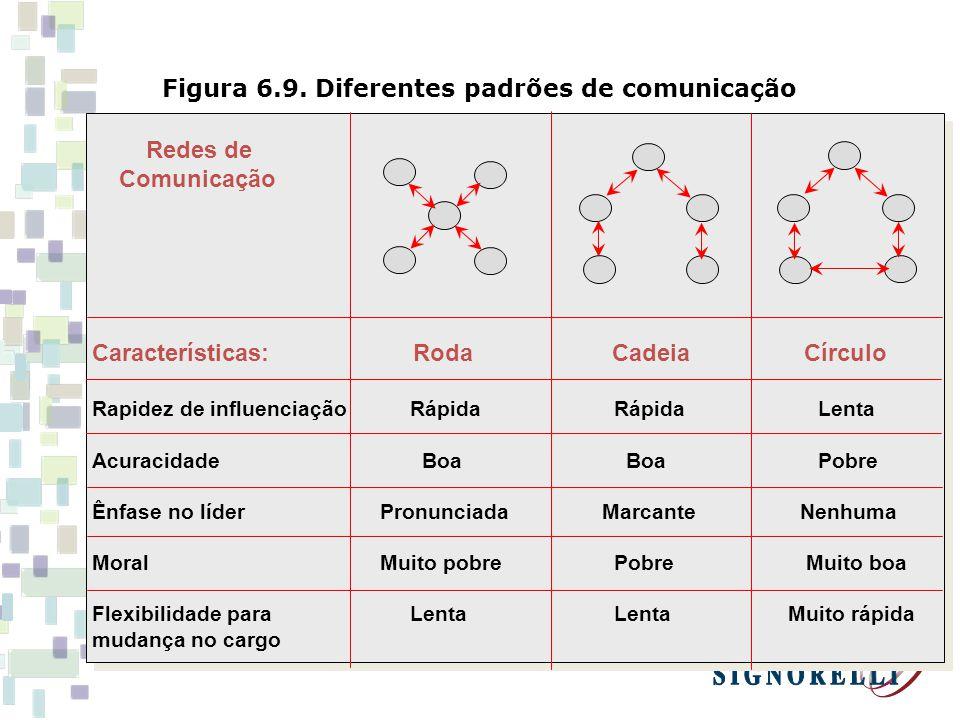 Figura 6.9. Diferentes padrões de comunicação Redes de Comunicação Características: Roda Cadeia Círculo Rapidez de influenciação Rápida Rápida Lenta A