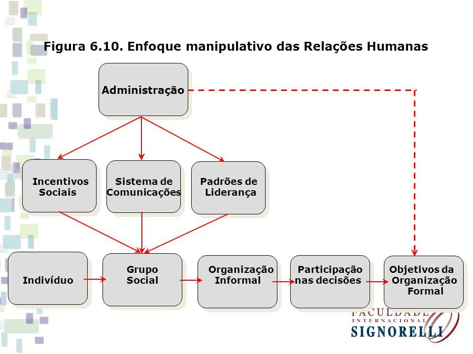 Figura 6.10. Enfoque manipulativo das Relações Humanas Administração Incentivos Sistema de Padrões de Sociais Comunicações Liderança Grupo Organização