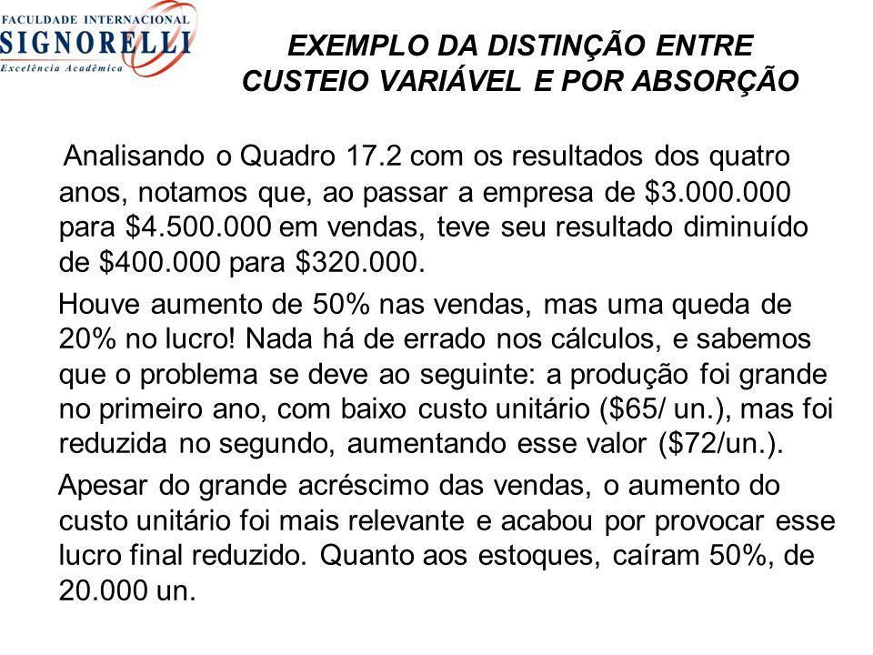 EXEMPLO DA DISTINÇÃO ENTRE CUSTEIO VARIÁVEL E POR ABSORÇÃO Analisando o Quadro 17.2 com os resultados dos quatro anos, notamos que, ao passar a empresa de $3.000.000 para $4.500.000 em vendas, teve seu resultado diminuído de $400.000 para $320.000.