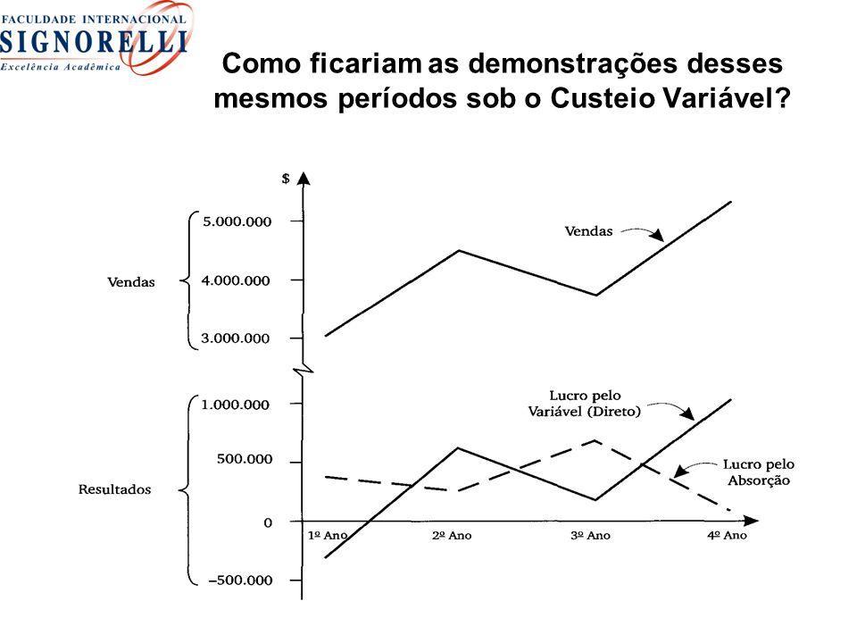 Como ficariam as demonstrações desses mesmos períodos sob o Custeio Variável?