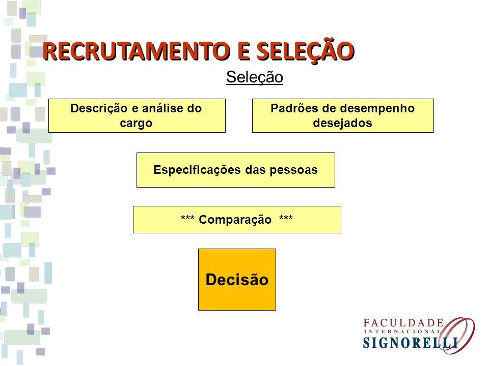 Seleção RECRUTAMENTO E SELEÇÃO Descrição e análise do cargo Padrões de desempenho desejados Especificações das pessoas *** Comparação *** Decisão