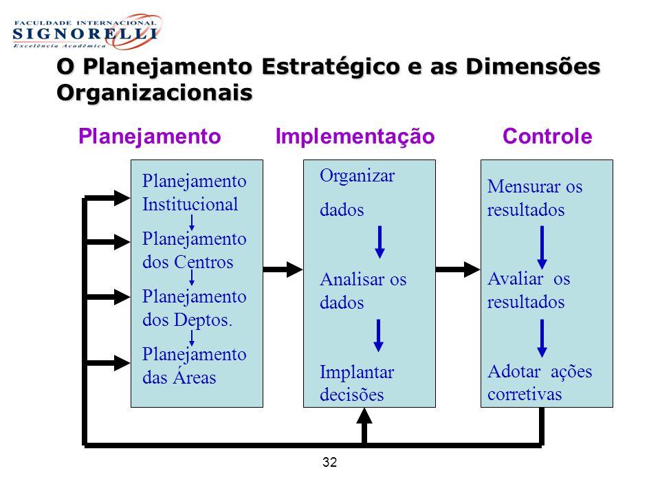 32 O Planejamento Estratégico e as Dimensões Organizacionais O Planejamento Estratégico e as Dimensões Organizacionais Planejamento Institucional Plan
