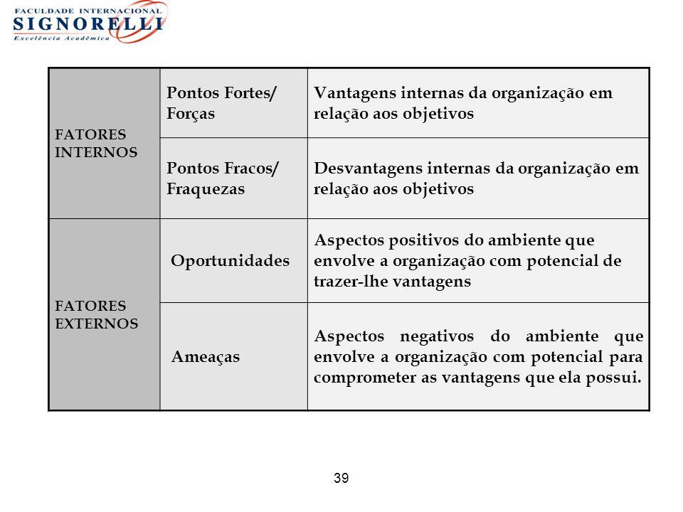 39 FATORES INTERNOS Pontos Fortes/ Forças Vantagens internas da organização em relação aos objetivos Pontos Fracos/ Fraquezas Desvantagens internas da