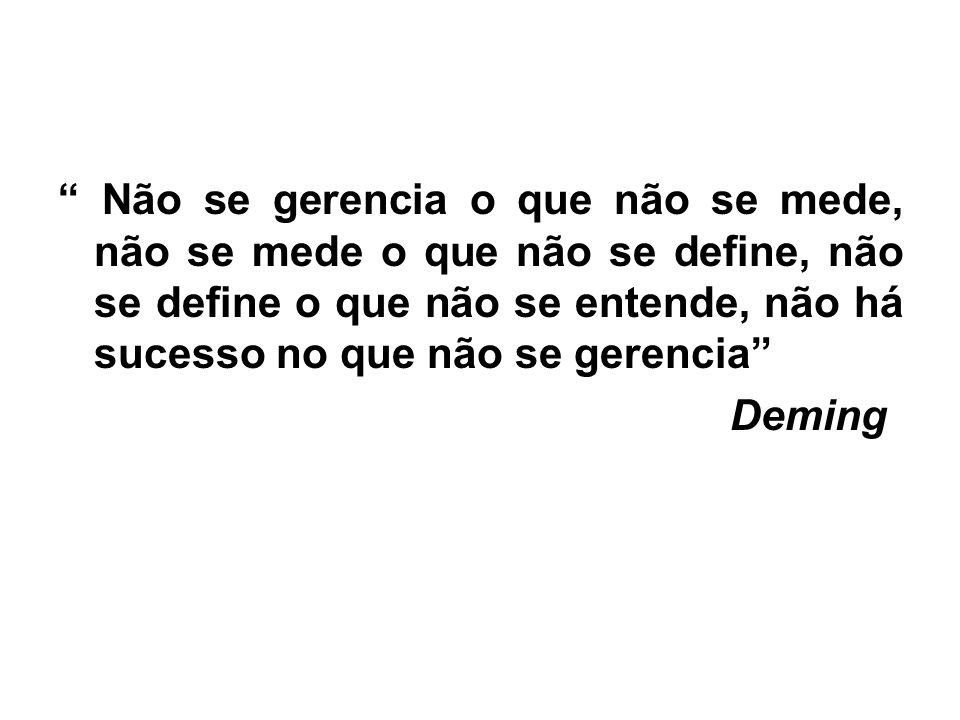 Não se gerencia o que não se mede, não se mede o que não se define, não se define o que não se entende, não há sucesso no que não se gerencia Deming