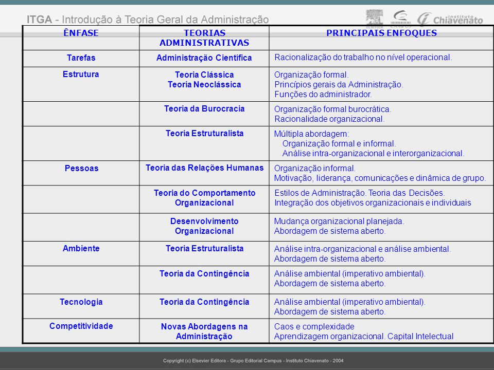 ÊNFASETEORIAS ADMINISTRATIVAS PRINCIPAIS ENFOQUES TarefasAdministração CientíficaRacionalização do trabalho no nível operacional. EstruturaTeoria Clás