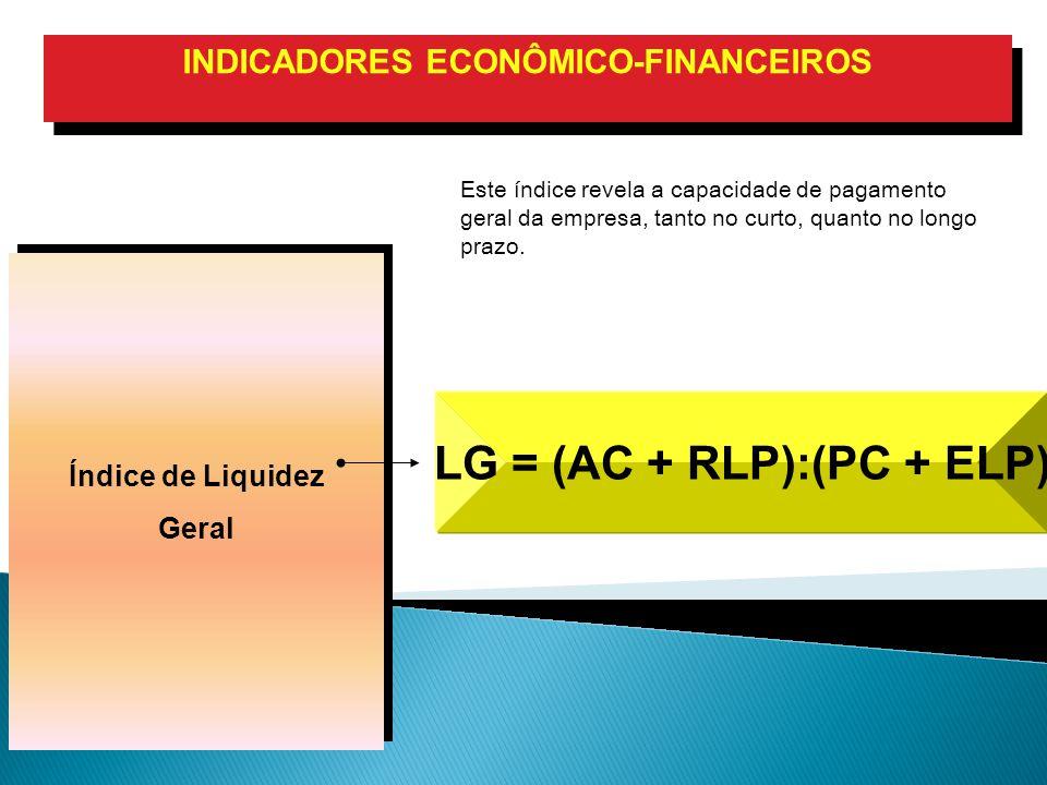 Índice de Liquidez Geral Índice de Liquidez Geral INDICADORES ECONÔMICO-FINANCEIROS LG = (AC + RLP):(PC + ELP) Este índice revela a capacidade de pagamento geral da empresa, tanto no curto, quanto no longo prazo.