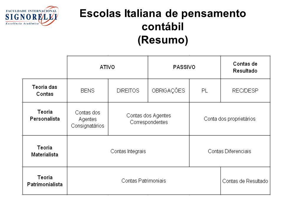 Escolas Italiana de pensamento contábil (Resumo)