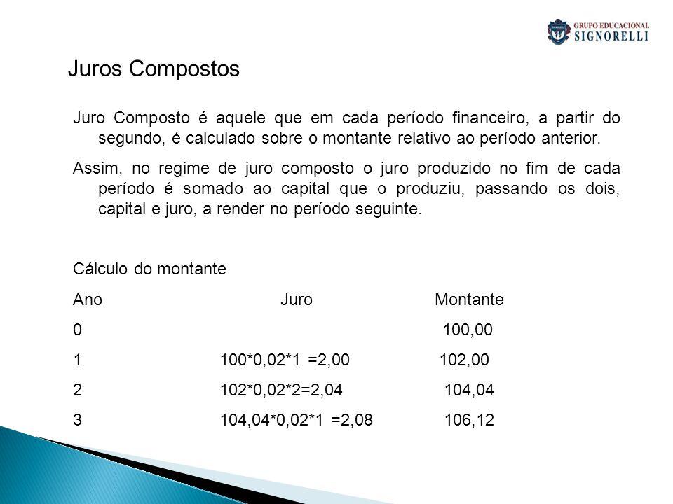 Juro Composto é aquele que em cada período financeiro, a partir do segundo, é calculado sobre o montante relativo ao período anterior. Assim, no regim