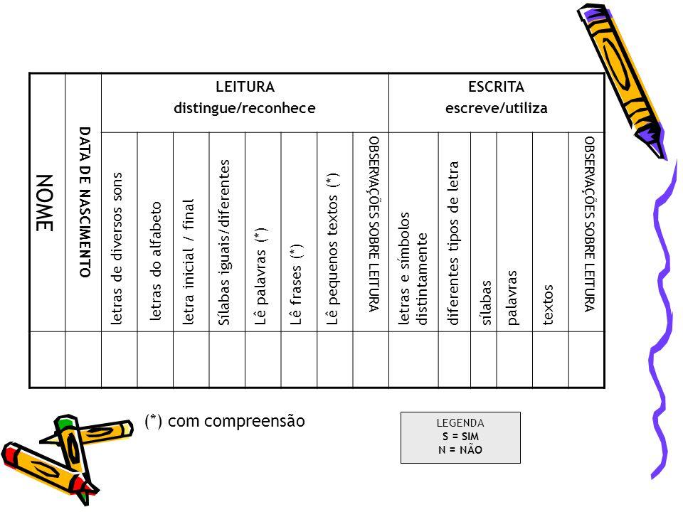 NOME DATA DE NASCIMENTO LEITURA distingue/reconhece ESCRITA escreve/utiliza letras de diversos sons letras do alfabeto letra inicial / final Sílabas i