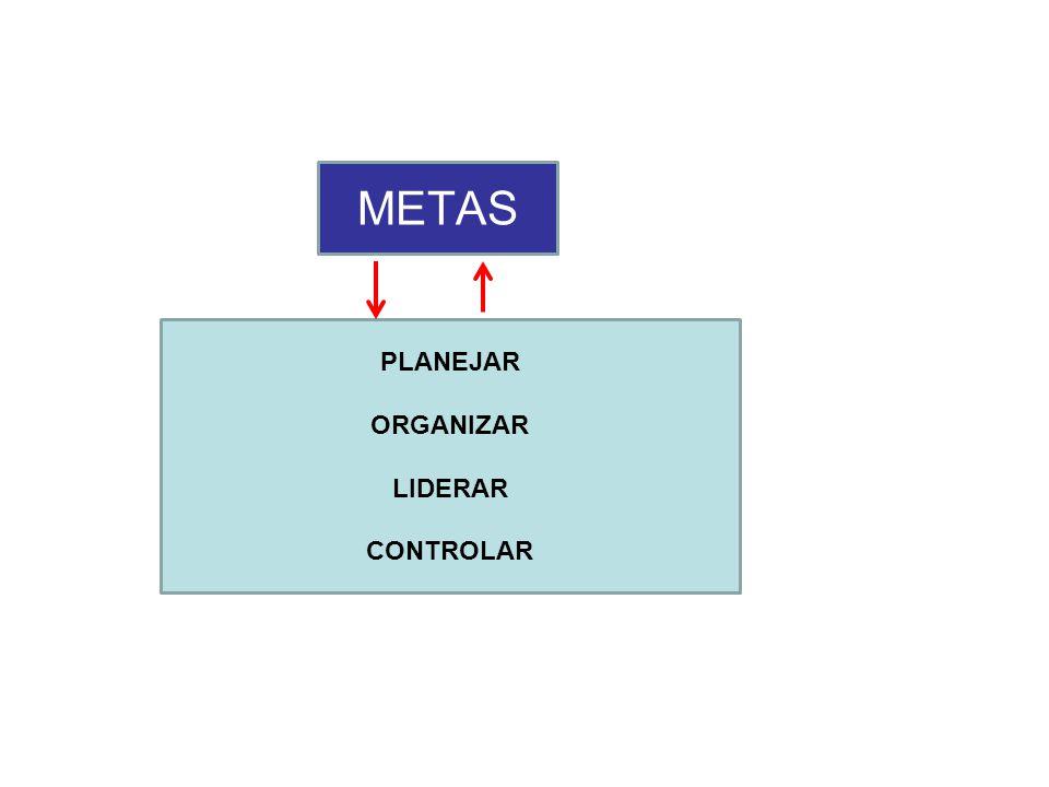 PLANEJAR ORGANIZAR LIDERAR CONTROLAR