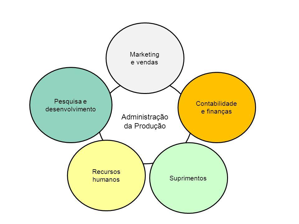 Administração da Produção Marketing e vendas Pesquisa e desenvolvimento Recursos humanos Suprimentos Contabilidade e finanças