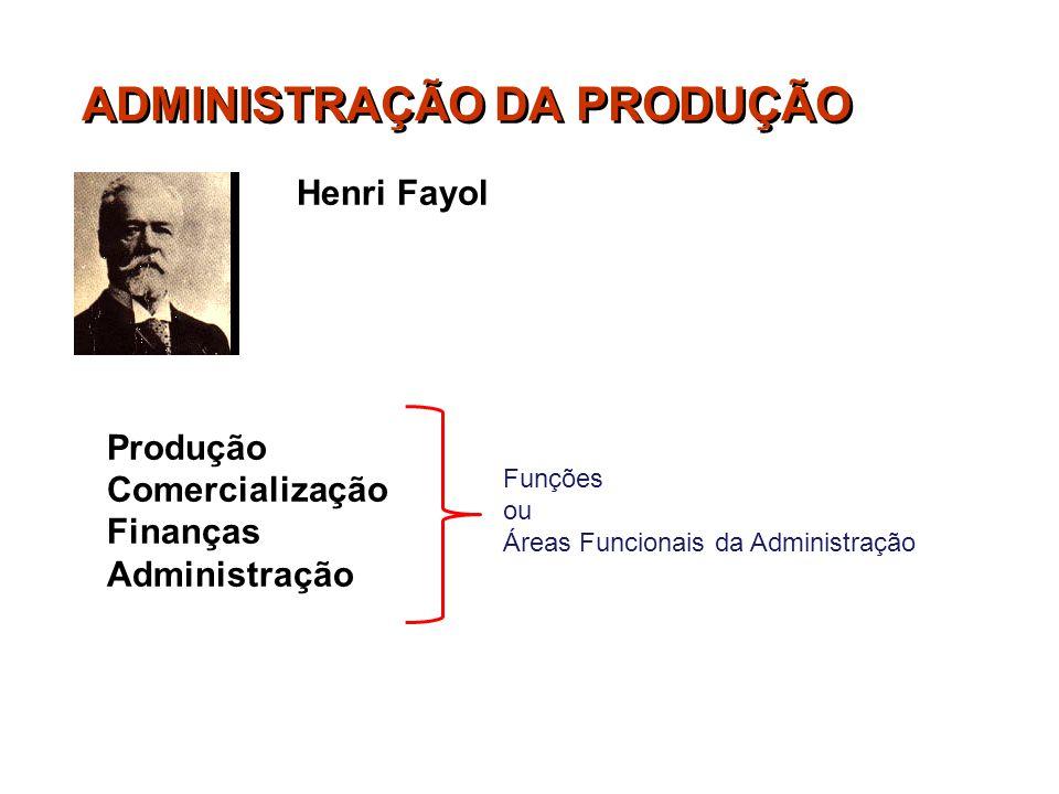 ADMINISTRAÇÃO DA PRODUÇÃO Henri Fayol Produção Comercialização Finanças Administração Funções ou Áreas Funcionais da Administração