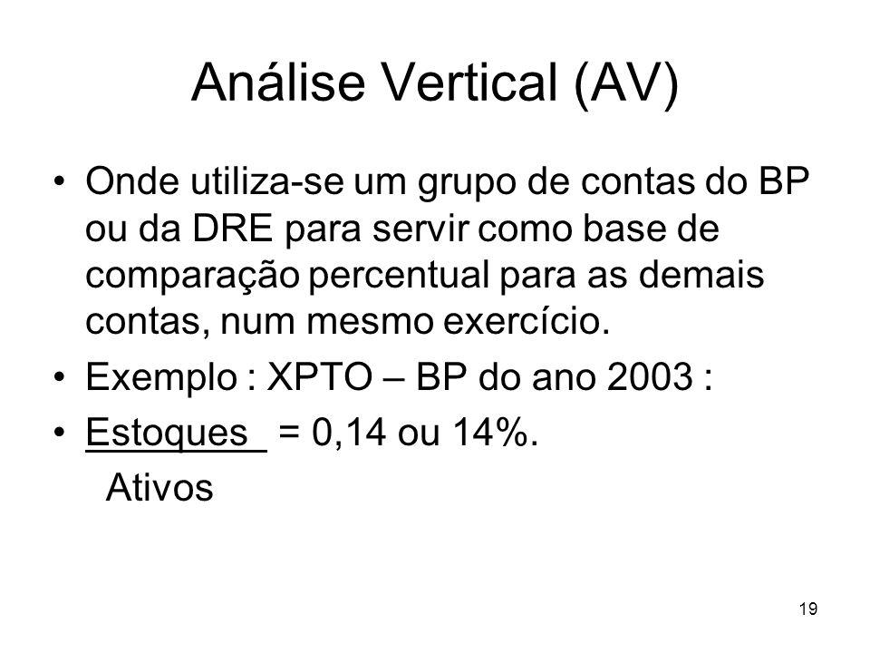 Análise Vertical (AV) Onde utiliza-se um grupo de contas do BP ou da DRE para servir como base de comparação percentual para as demais contas, num mesmo exercício.