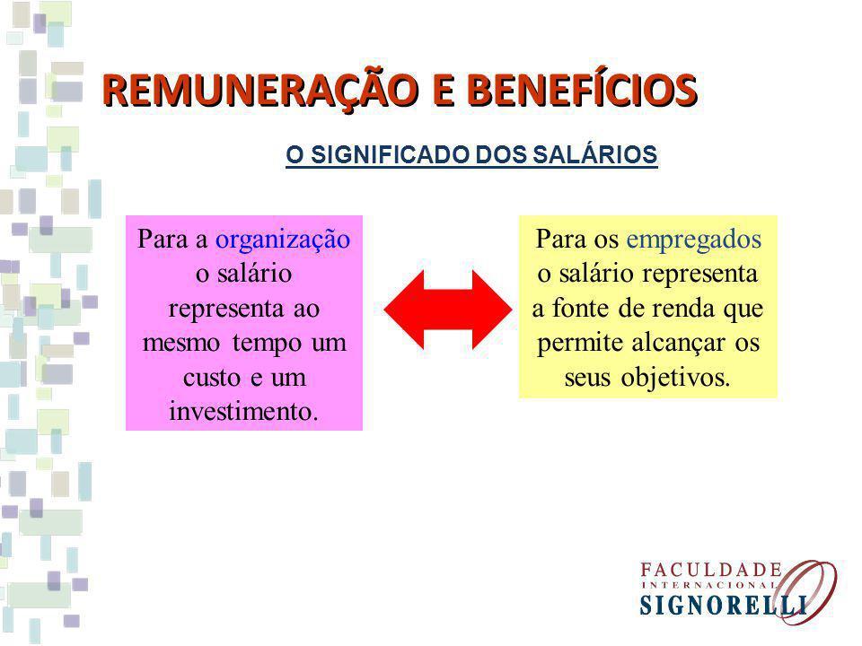 O SIGNIFICADO DOS SALÁRIOS REMUNERAÇÃO E BENEFÍCIOS Para a organização o salário representa ao mesmo tempo um custo e um investimento. Para os emprega