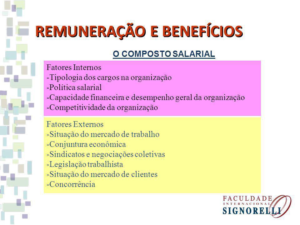 O COMPOSTO SALARIAL REMUNERAÇÃO E BENEFÍCIOS Fatores Internos -Tipologia dos cargos na organização -Política salarial -Capacidade financeira e desempenho geral da organização -Competitividade da organização Fatores Externos -Situação do mercado de trabalho -Conjuntura econômica -Sindicatos e negociações coletivas -Legislação trabalhista -Situação do mercado de clientes -Concorrência