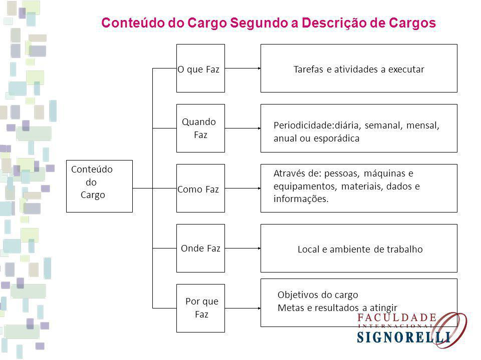 Conteúdo do Cargo Segundo a Descrição de Cargos Conteúdo do Cargo Onde Faz Quando Faz O que Faz Como Faz Por que Faz Tarefas e atividades a executar P