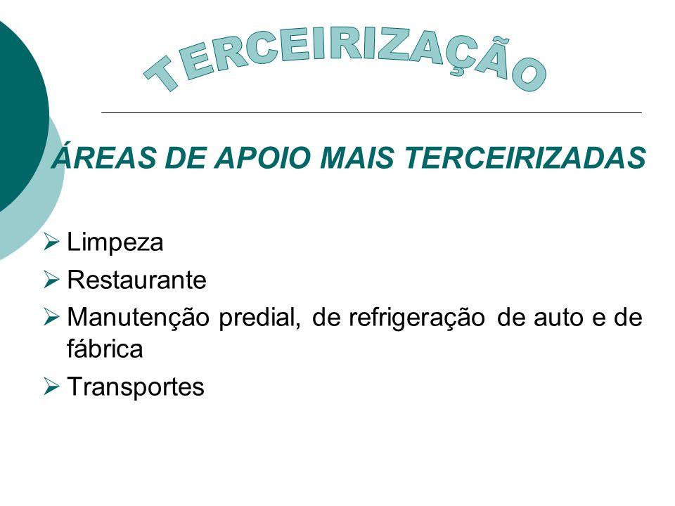ÁREAS DE APOIO MAIS TERCEIRIZADAS Limpeza Restaurante Manutenção predial, de refrigeração de auto e de fábrica Transportes
