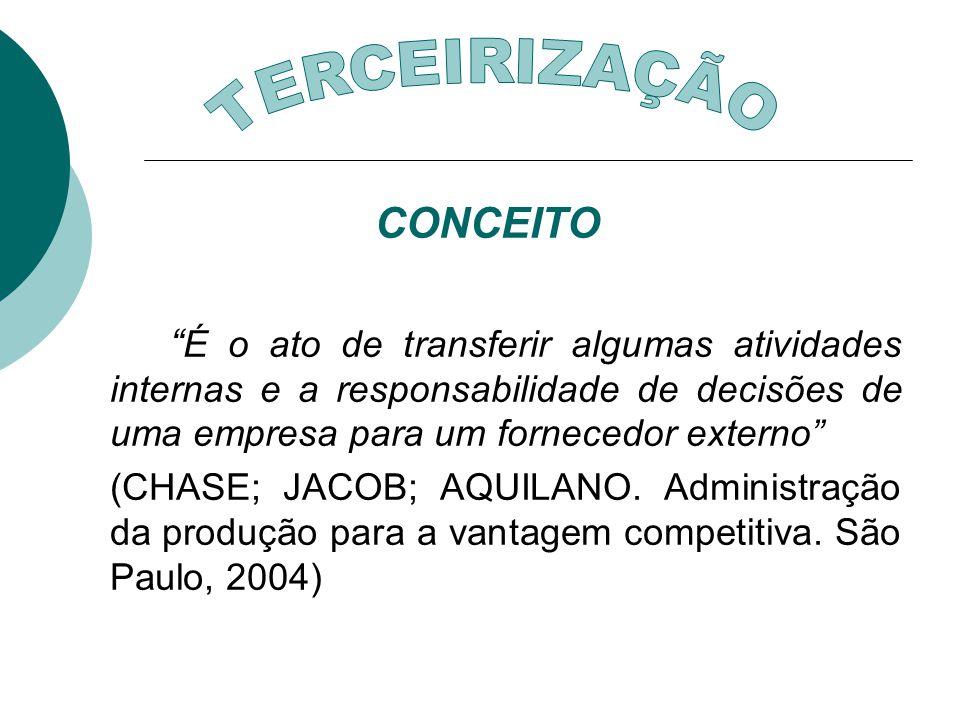 CONCEITO É o ato de transferir algumas atividades internas e a responsabilidade de decisões de uma empresa para um fornecedor externo (CHASE; JACOB; A