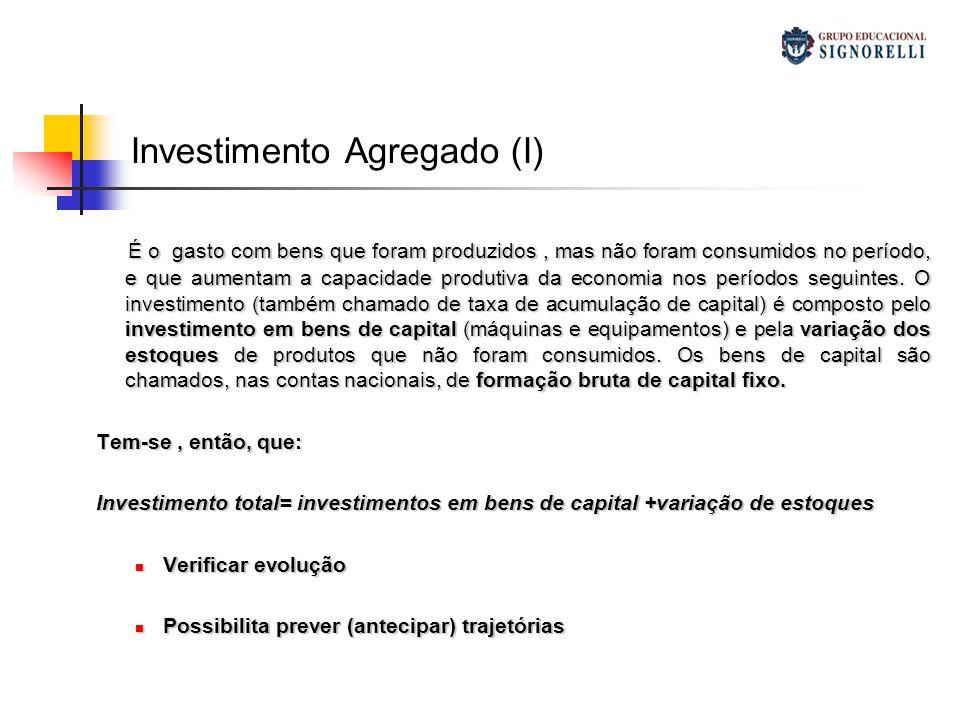 Investimento Agregado (I) É o gasto com bens que foram produzidos, mas não foram consumidos no período, e que aumentam a capacidade produtiva da econo