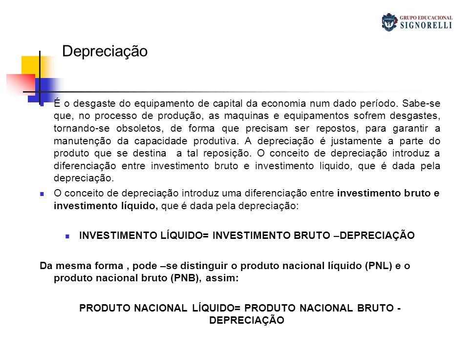 Depreciação É o desgaste do equipamento de capital da economia num dado período. Sabe-se que, no processo de produção, as maquinas e equipamentos sofr