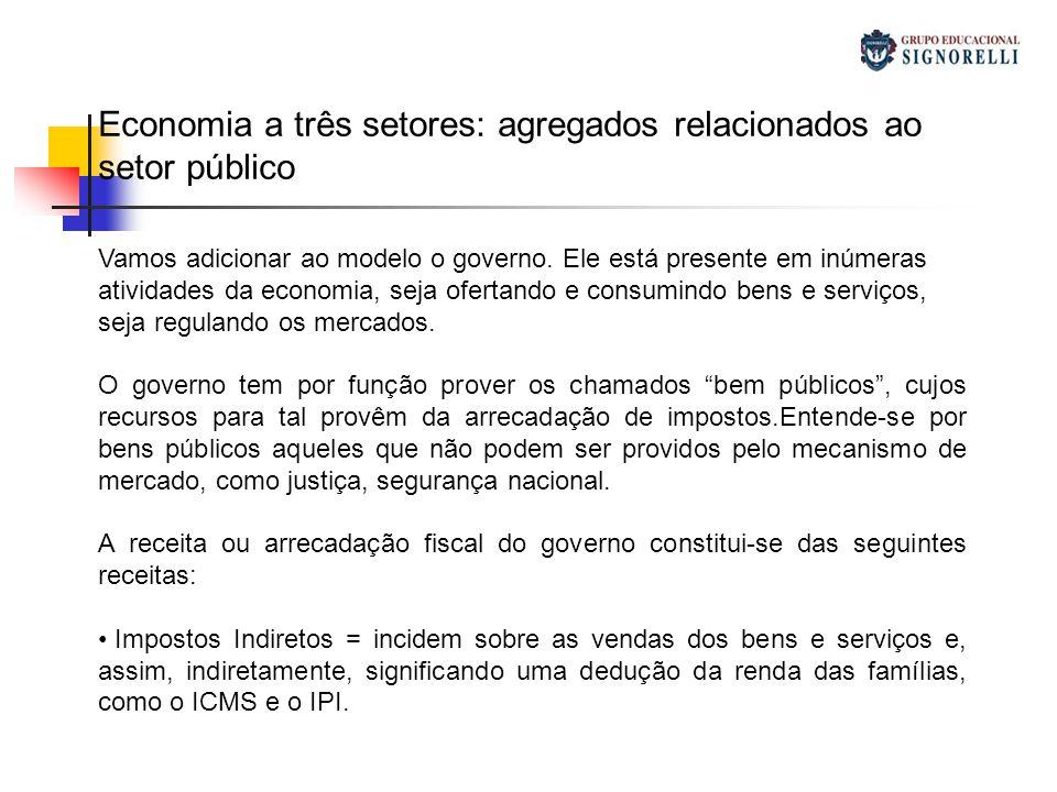 Economia a três setores: agregados relacionados ao setor público Vamos adicionar ao modelo o governo. Ele está presente em inúmeras atividades da econ