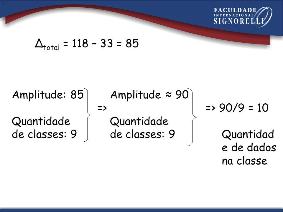 Δ total = 118 – 33 = 85 : Amplitude: 85 Amplitude 90 => => 90/9 = 10 Quantidade de classes: 9 Quantidad e de dados na classe