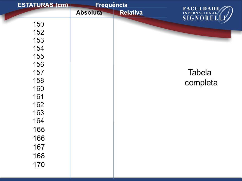 Tabela completa ESTATURAS (cm)Frequência 150 152 153 154 155 156 157 158 160 161 162 163 164 165 166 167 168 170 AbsolutaRelativa