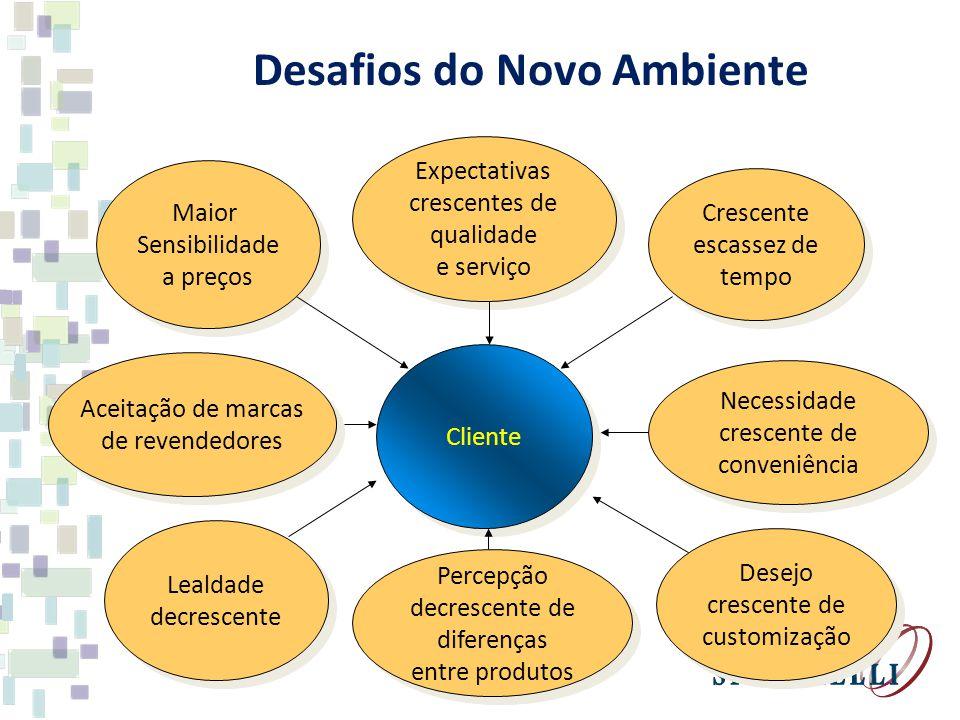 Cliente Maior Sensibilidade a preços Maior Sensibilidade a preços Expectativas crescentes de qualidade e serviço Expectativas crescentes de qualidade