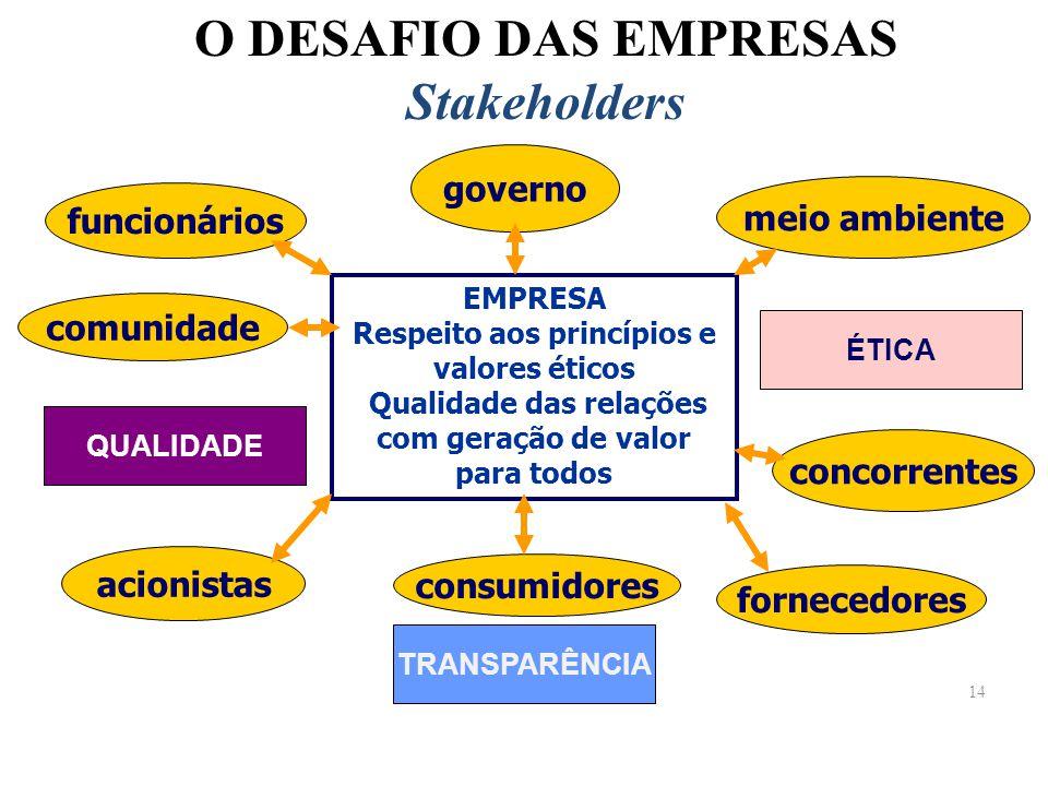 14 O DESAFIO DAS EMPRESAS Stakeholders consumidores acionistas comunidade funcionários governo fornecedores concorrentes meio ambiente EMPRESA Respeit