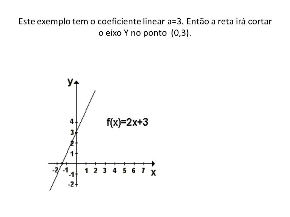 Este exemplo tem o coeficiente linear a=3. Então a reta irá cortar o eixo Y no ponto (0,3).