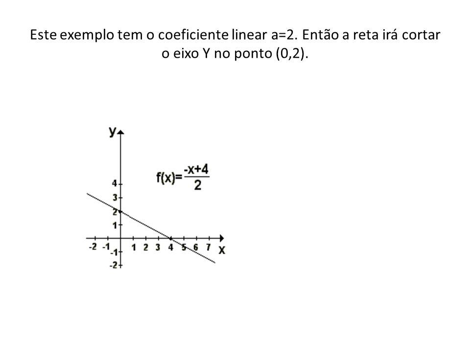 Este exemplo tem o coeficiente linear a=2. Então a reta irá cortar o eixo Y no ponto (0,2).